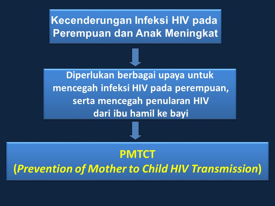 PMTCT (Prevention of Mother to Child HIV Transmission)