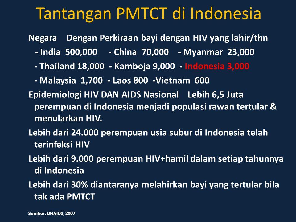 Tantangan PMTCT di Indonesia