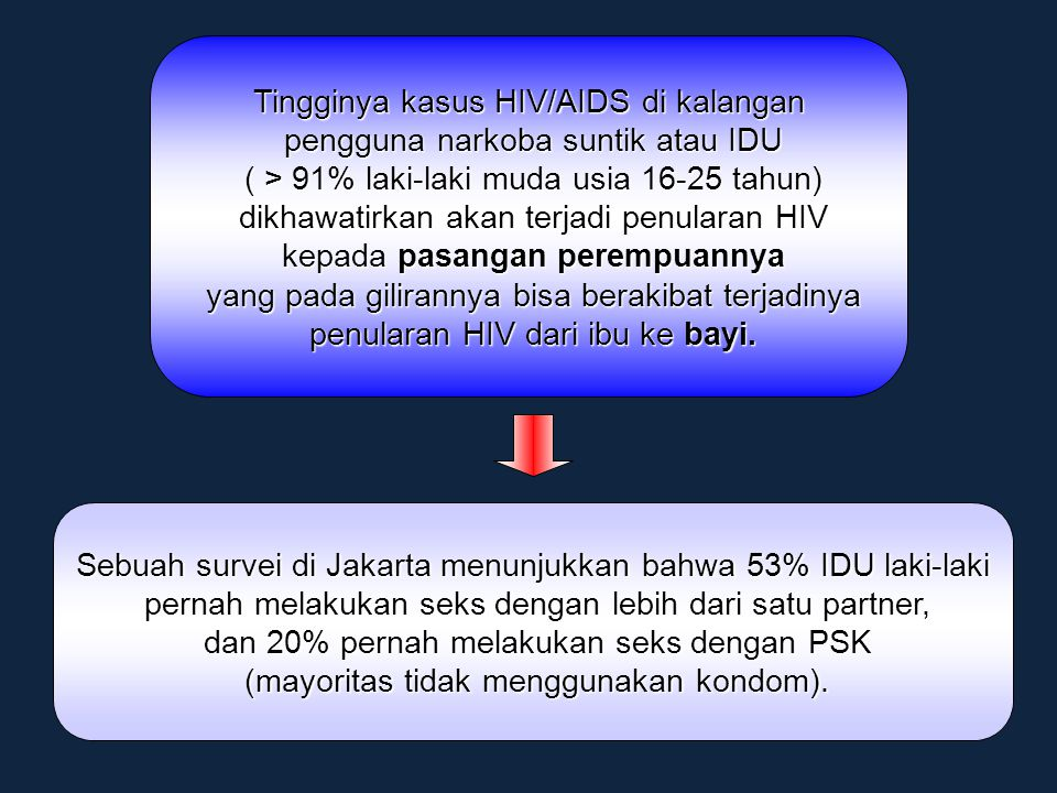 Tingginya kasus HIV/AIDS di kalangan pengguna narkoba suntik atau IDU