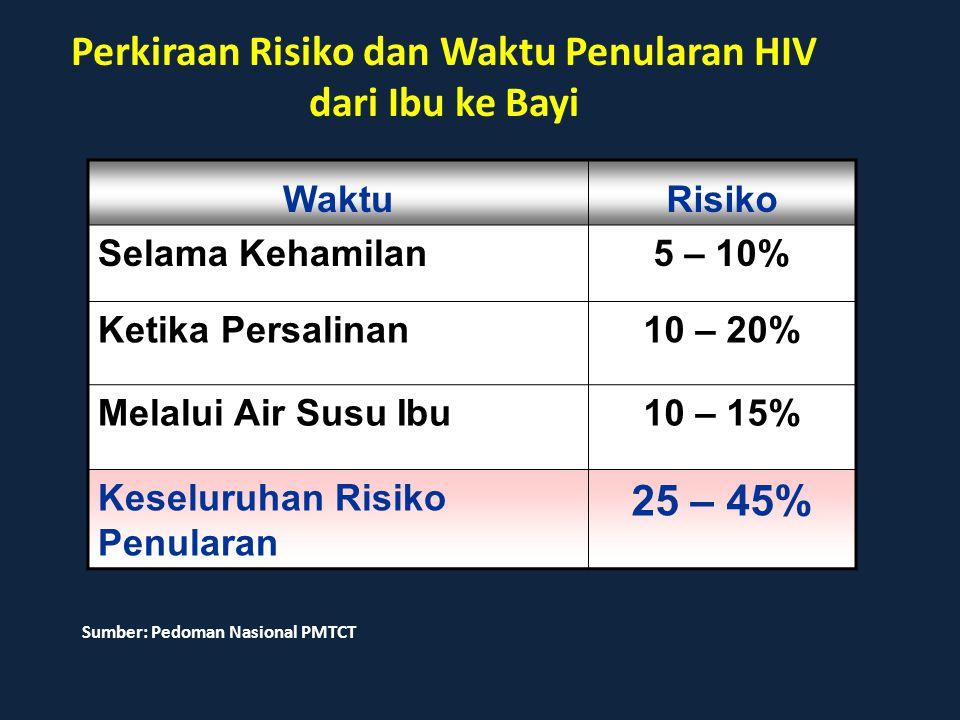 Perkiraan Risiko dan Waktu Penularan HIV dari Ibu ke Bayi