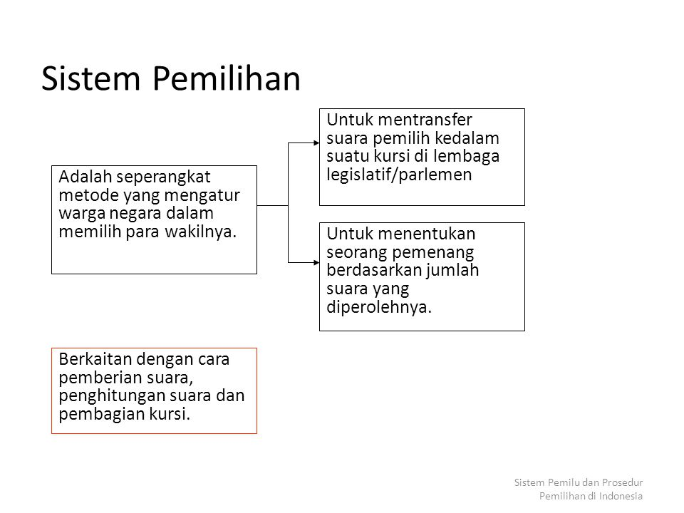 Sistem Pemilihan Untuk mentransfer suara pemilih kedalam suatu kursi di lembaga legislatif/parlemen.