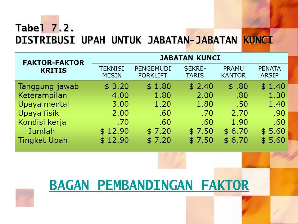 Tabel 7.2. DISTRIBUSI UPAH UNTUK JABATAN-JABATAN KUNCI