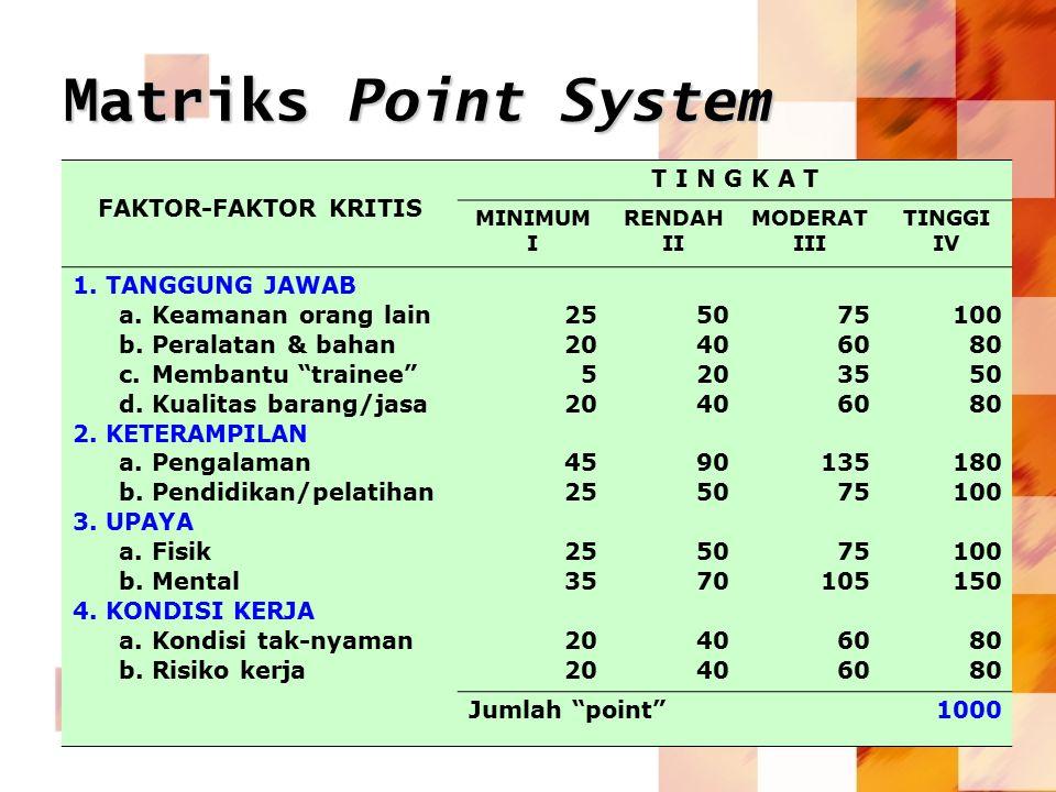 Matriks Point System FAKTOR-FAKTOR KRITIS T I N G K A T TANGGUNG JAWAB
