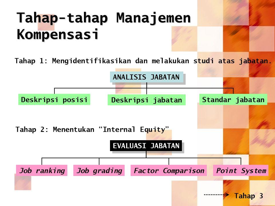 Tahap-tahap Manajemen Kompensasi