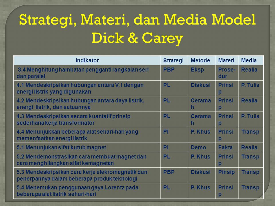 Strategi, Materi, dan Media Model Dick & Carey