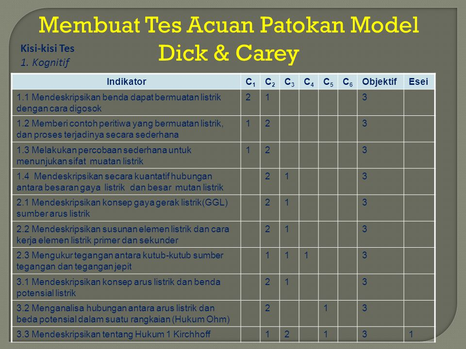 Membuat Tes Acuan Patokan Model Dick & Carey