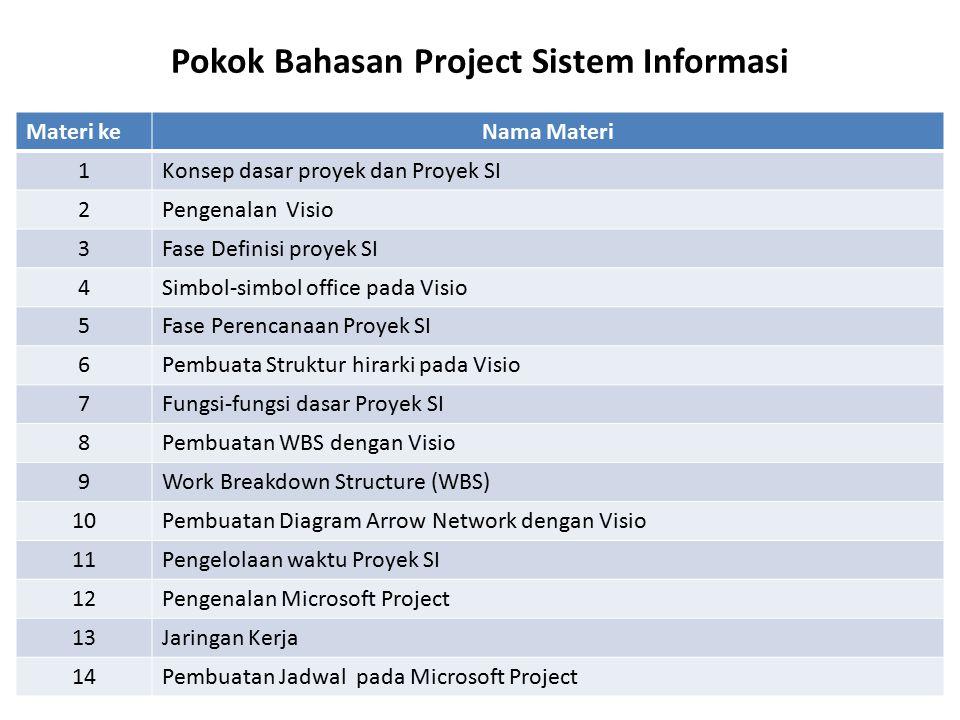 Pokok Bahasan Project Sistem Informasi