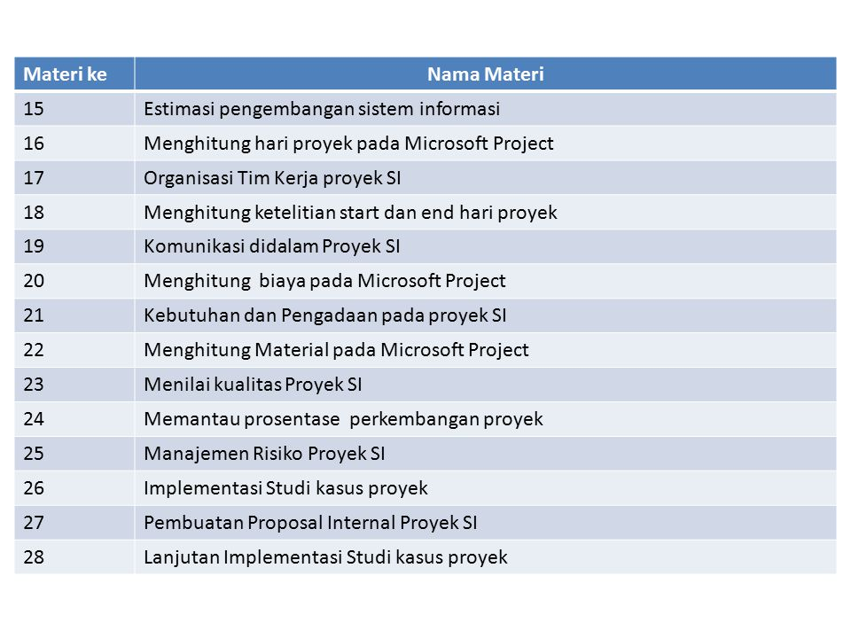 Materi ke Nama Materi. 15. Estimasi pengembangan sistem informasi. 16. Menghitung hari proyek pada Microsoft Project.
