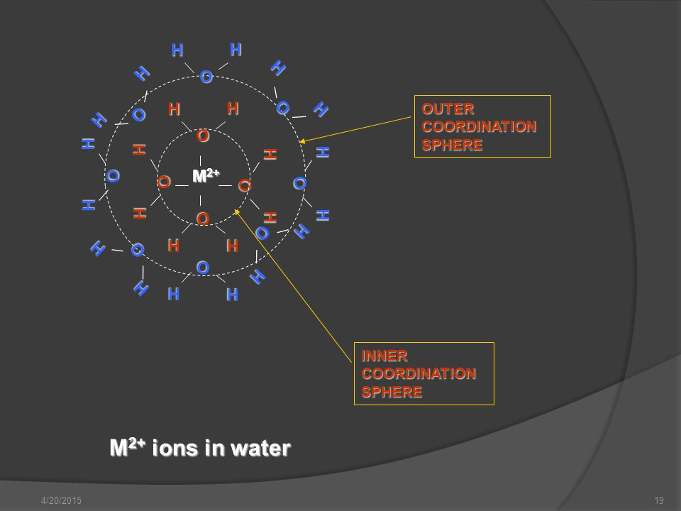 M2+ ions in water H O M2+ OUTER COORDINATIONSPHERE