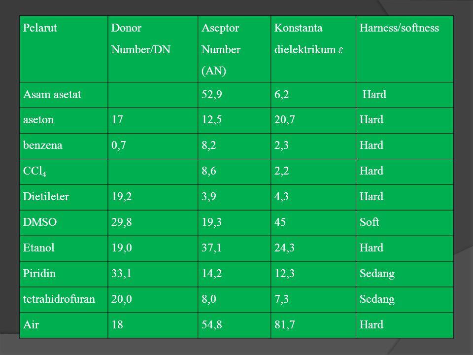Pelarut Donor Number/DN. Aseptor Number (AN) Konstanta dielektrikum  Harness/softness. Asam asetat.