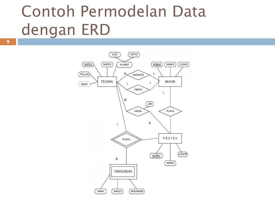Contoh Permodelan Data dengan ERD