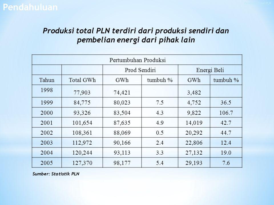 Pendahuluan Produksi Total PLN. Produksi total PLN terdiri dari produksi sendiri dan pembelian energi dari pihak lain.