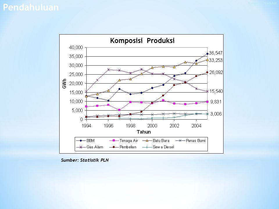 Pendahuluan Komposisi Produksi Sumber: Statistik PLN