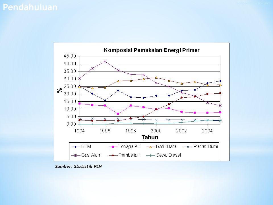 Komposisi Energi Primer