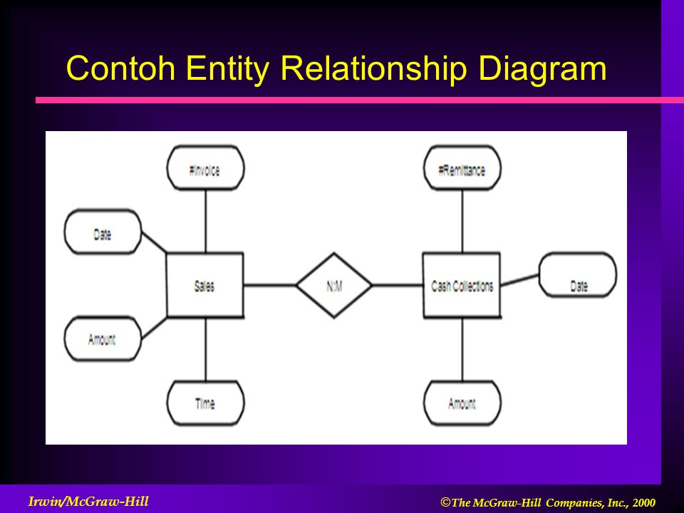 Contoh Entity Relationship Diagram