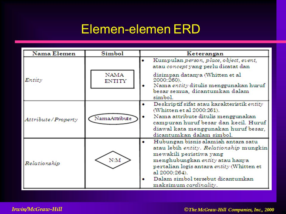 Elemen-elemen ERD