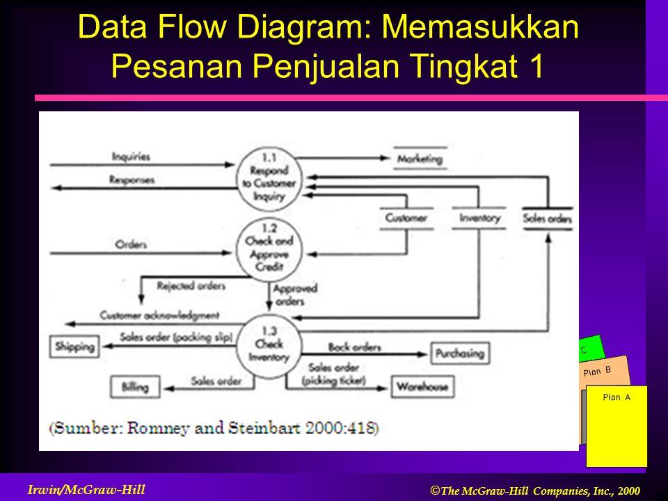 Data Flow Diagram: Memasukkan Pesanan Penjualan Tingkat 1