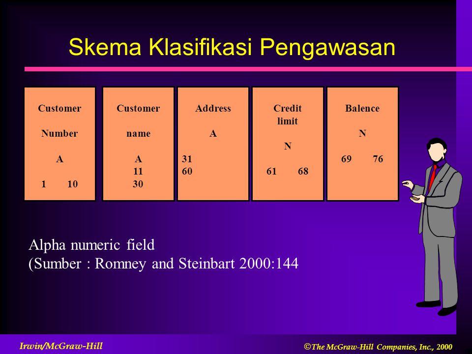 Skema Klasifikasi Pengawasan