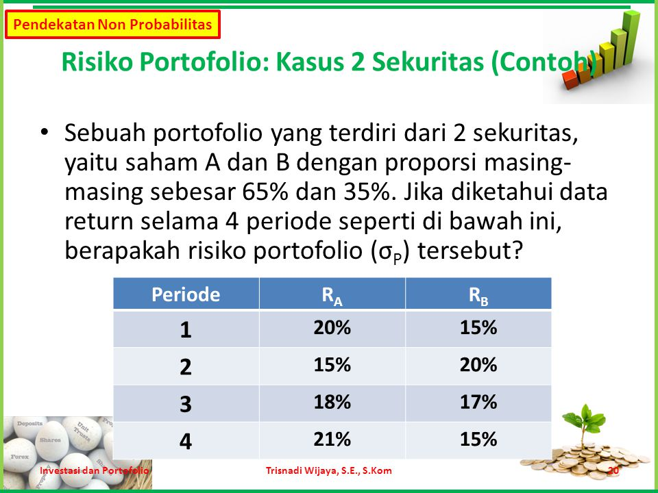 Risiko Portofolio: Kasus 2 Sekuritas (Contoh)