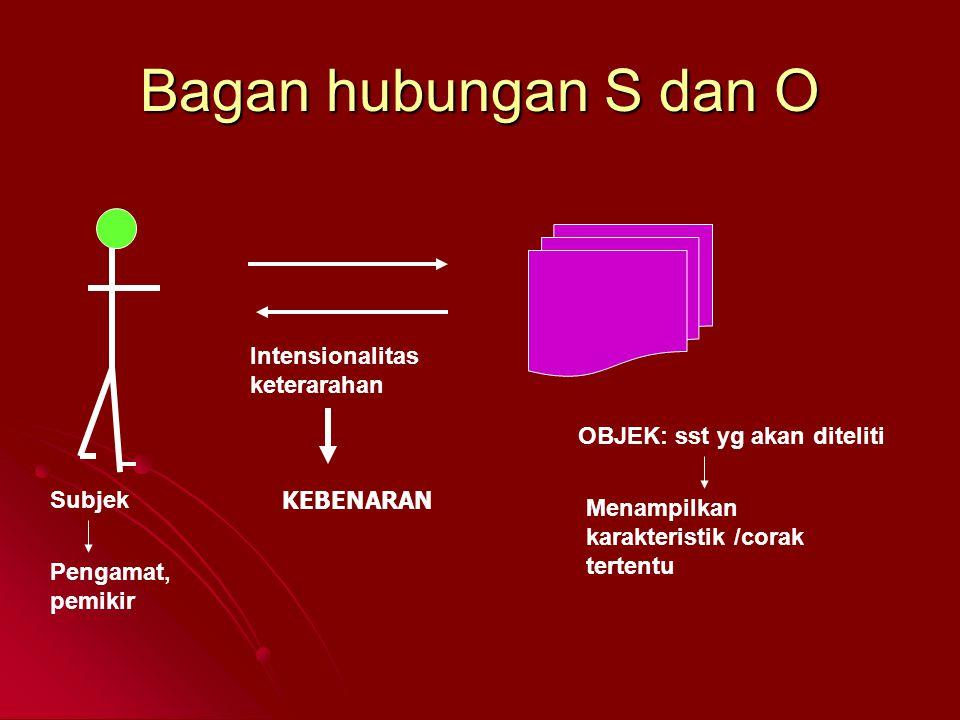 Bagan hubungan S dan O Intensionalitas keterarahan