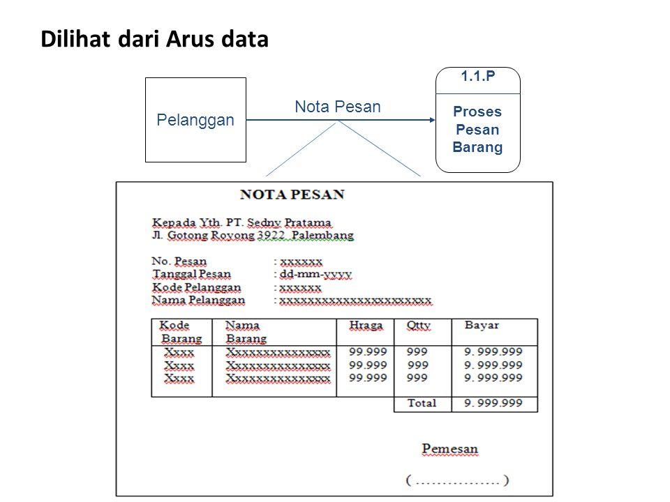 Dilihat dari Arus data 1.1.P Proses Pesan Barang Pelanggan Nota Pesan