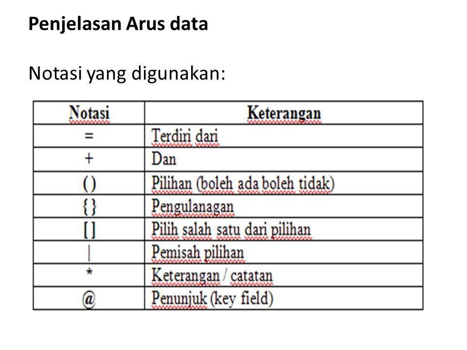 Penjelasan Arus data Notasi yang digunakan: