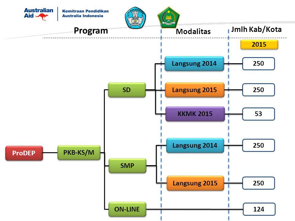 Program Jmlh Kab/Kota Modalitas 2015 Langsung 2014 250 SD