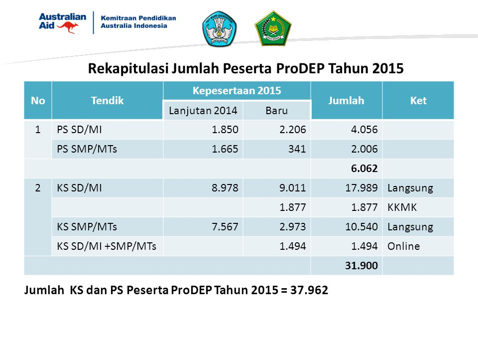 Rekapitulasi Jumlah Peserta ProDEP Tahun 2015