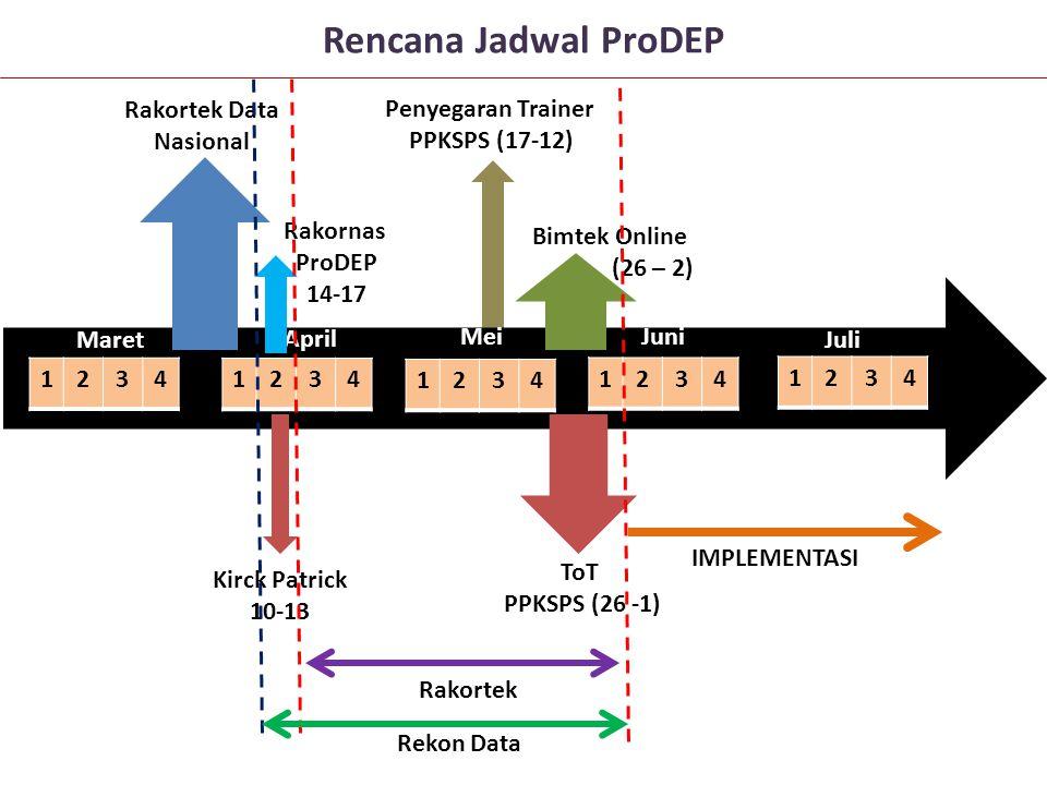 Rencana Jadwal ProDEP Rakortek Data Nasional Penyegaran Trainer