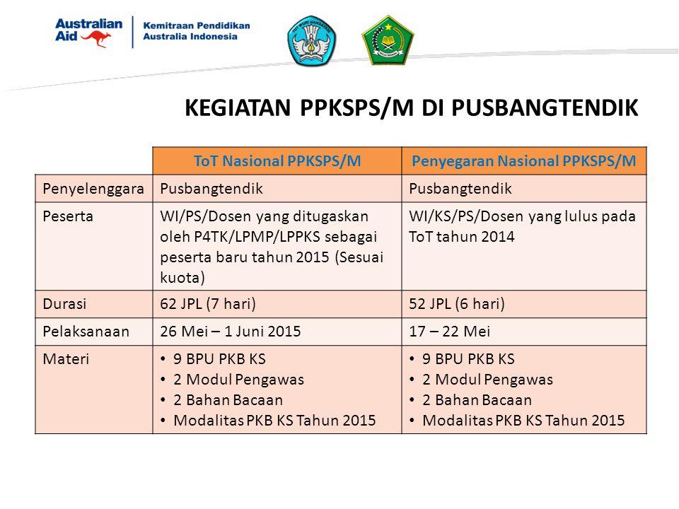 Penyegaran Nasional PPKSPS/M