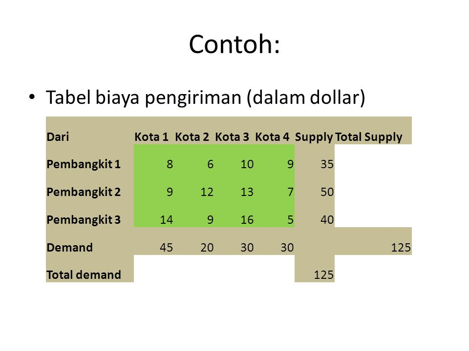 Contoh: Tabel biaya pengiriman (dalam dollar) Dari Kota 1 Kota 2