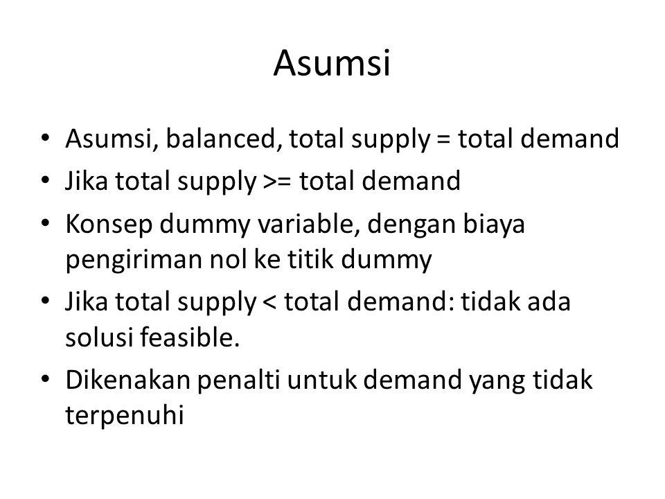 Asumsi Asumsi, balanced, total supply = total demand