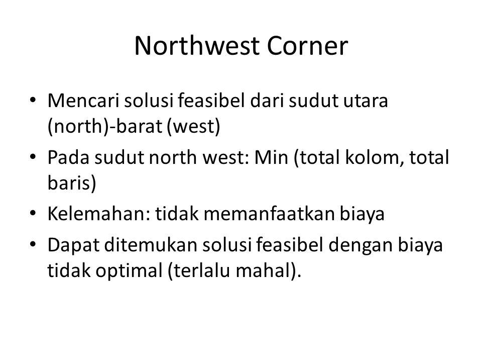 Northwest Corner Mencari solusi feasibel dari sudut utara (north)-barat (west) Pada sudut north west: Min (total kolom, total baris)