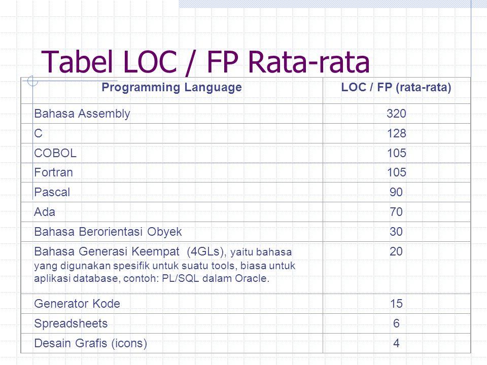 Tabel LOC / FP Rata-rata
