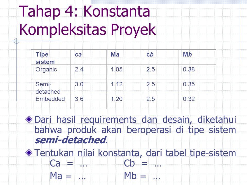 Tahap 4: Konstanta Kompleksitas Proyek