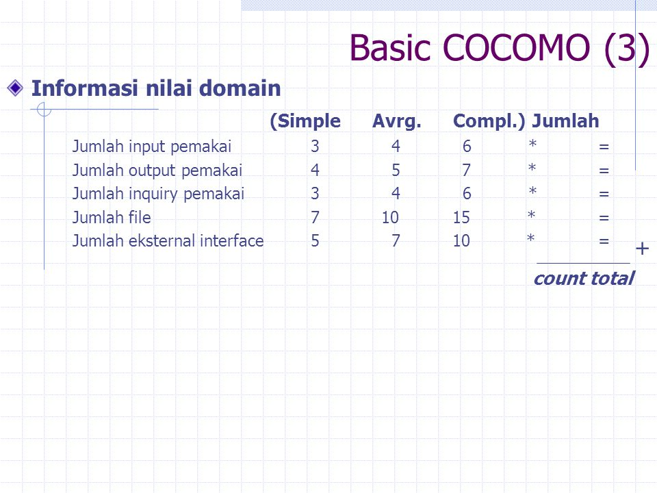 Basic COCOMO (3) Informasi nilai domain (Simple Avrg. Compl.) Jumlah +