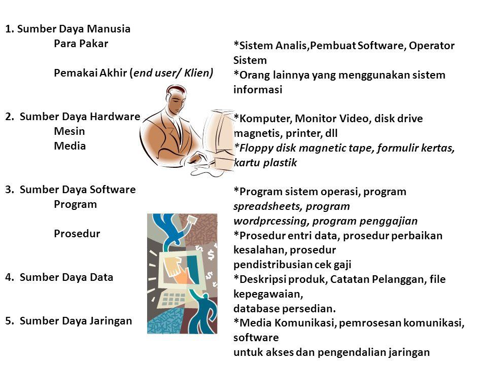 1. Sumber Daya Manusia Para Pakar. Pemakai Akhir (end user/ Klien) 2. Sumber Daya Hardware. Mesin.