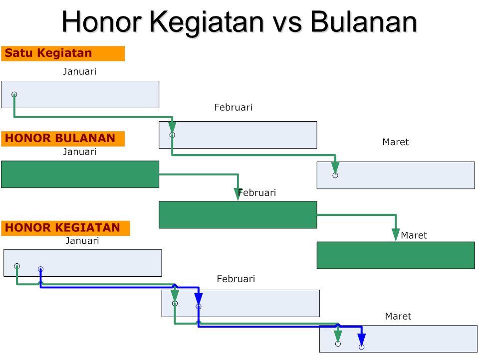 Honor Kegiatan vs Bulanan