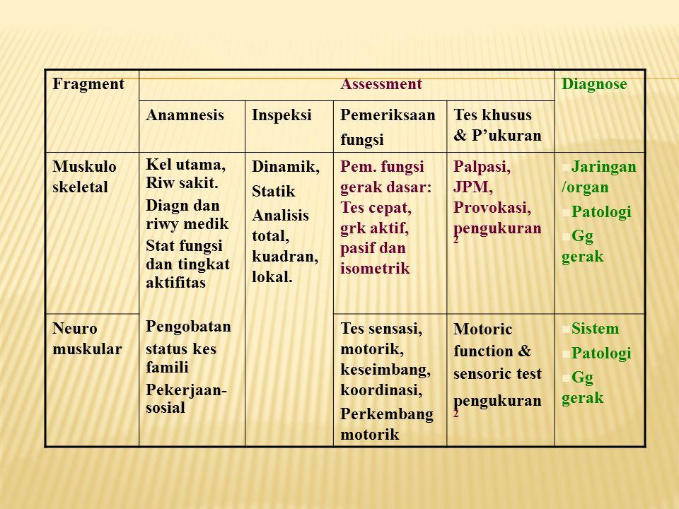 Fragment Assessment. Diagnose. Anamnesis. Inspeksi. Pemeriksaan. fungsi. Tes khusus & P'ukuran.
