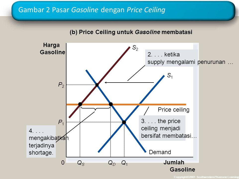 Gambar 2 Pasar Gasoline dengan Price Ceiling