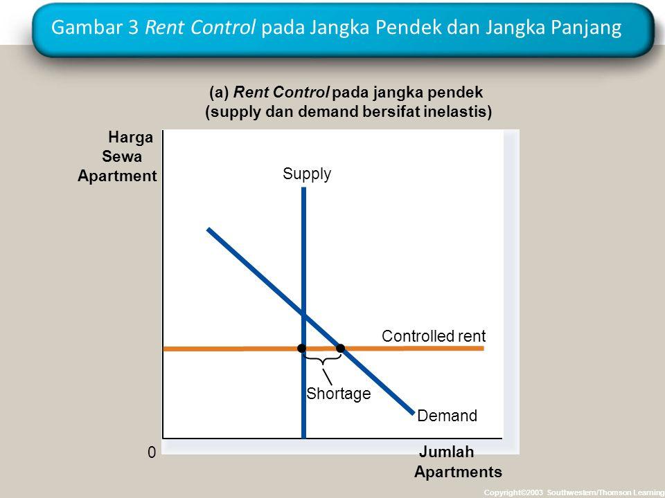 Gambar 3 Rent Control pada Jangka Pendek dan Jangka Panjang