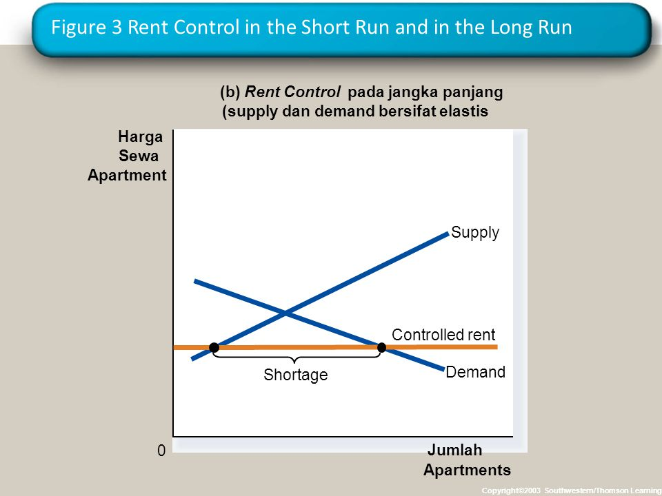 Figure 3 Rent Control in the Short Run and in the Long Run