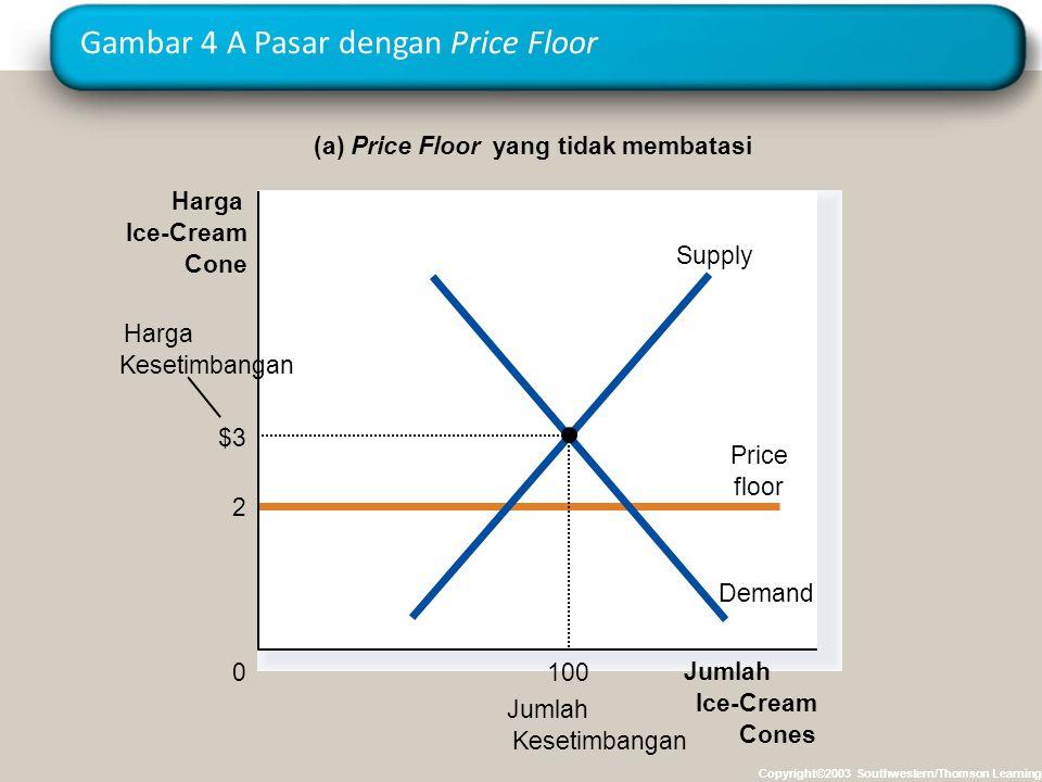 Gambar 4 A Pasar dengan Price Floor