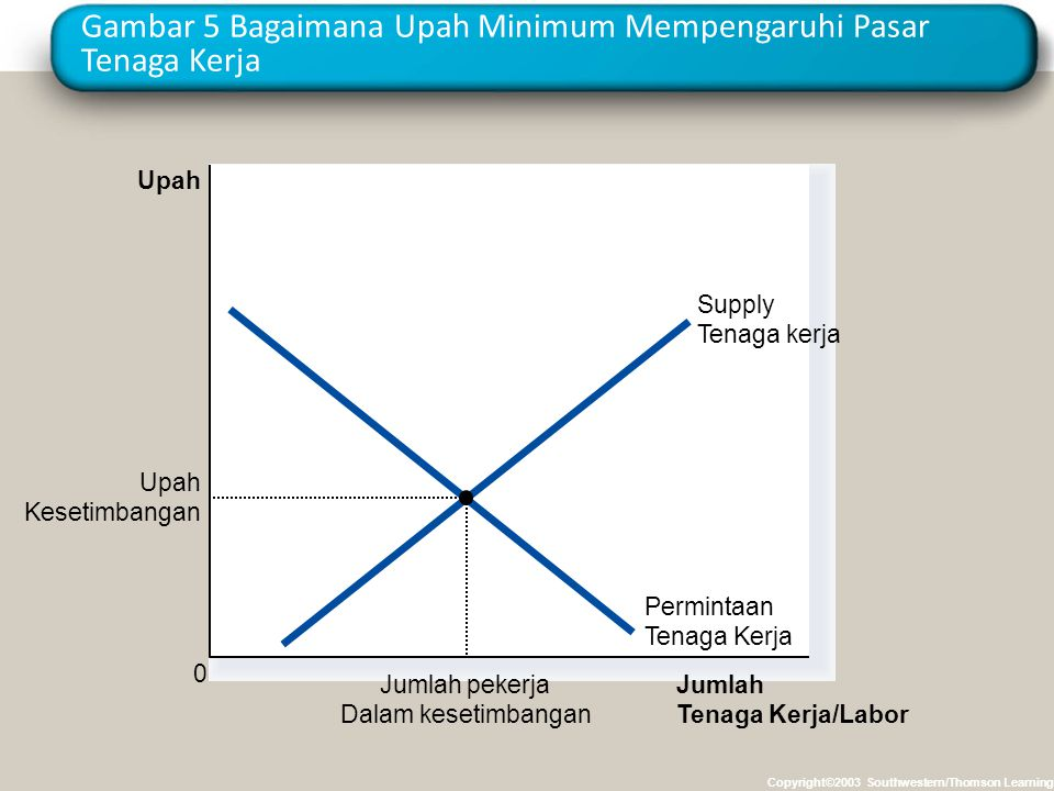 Gambar 5 Bagaimana Upah Minimum Mempengaruhi Pasar Tenaga Kerja