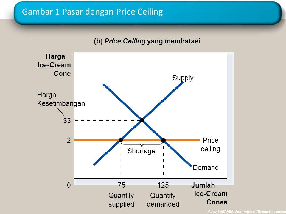 Gambar 1 Pasar dengan Price Ceiling