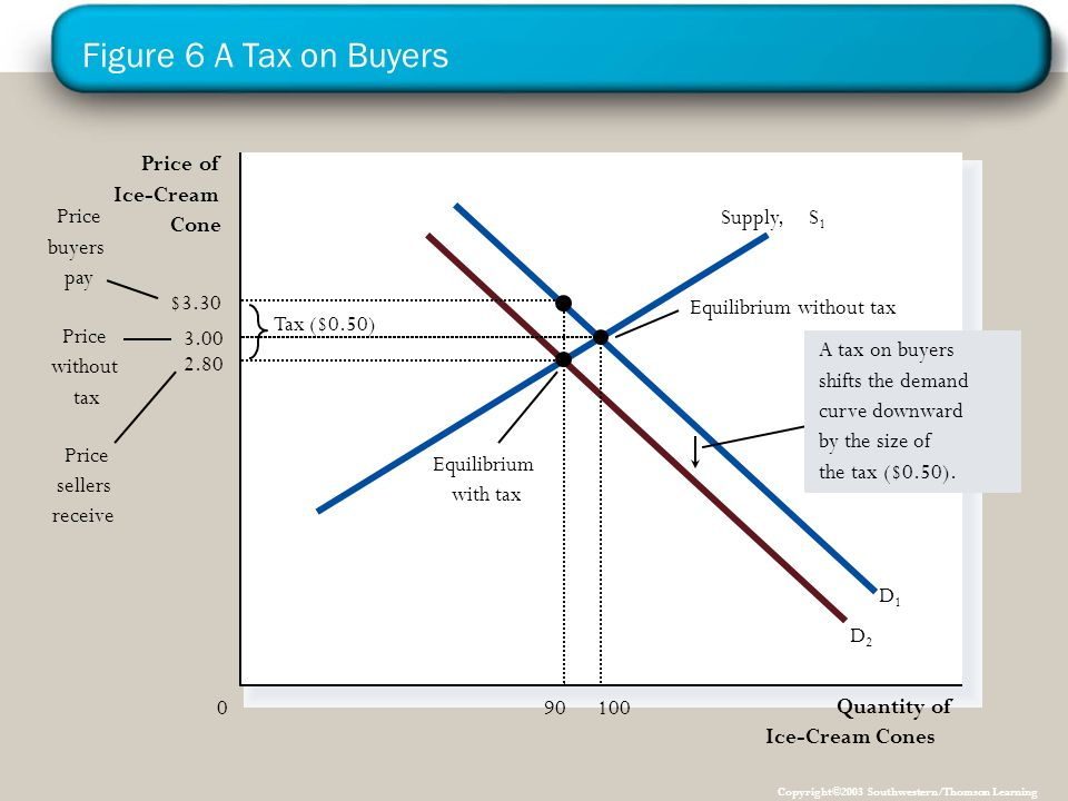 Figure 6 A Tax on Buyers Price of Ice-Cream Price buyers pay Supply,