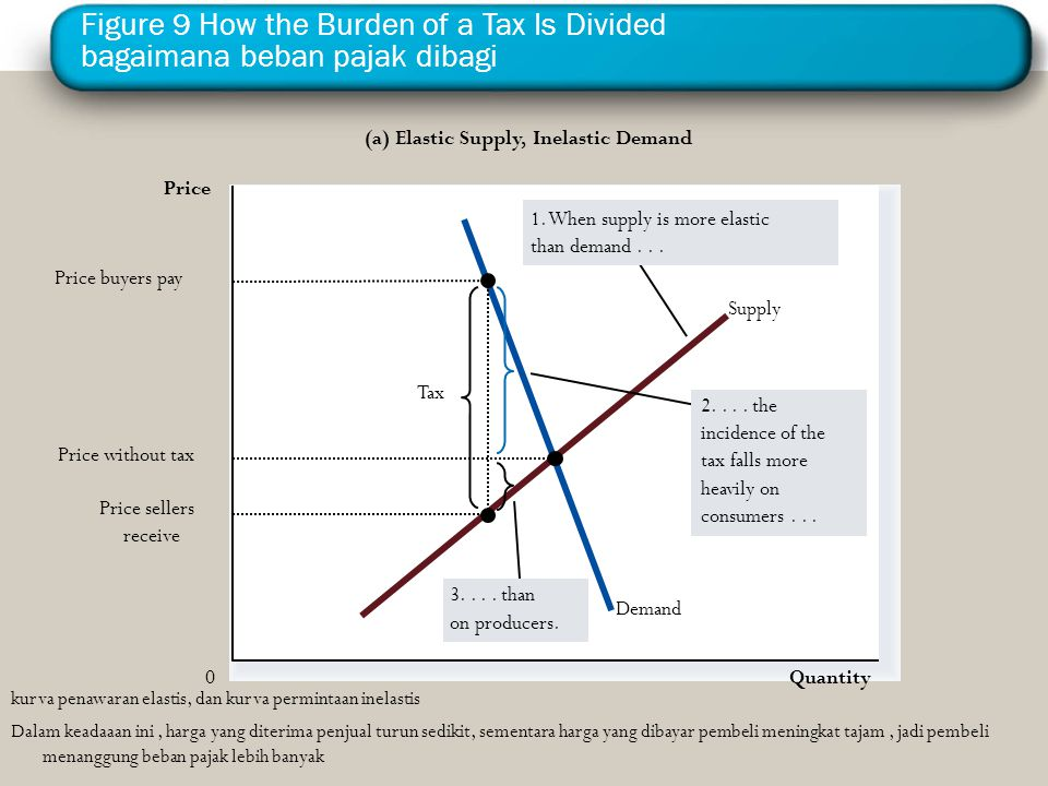 Figure 9 How the Burden of a Tax Is Divided bagaimana beban pajak dibagi
