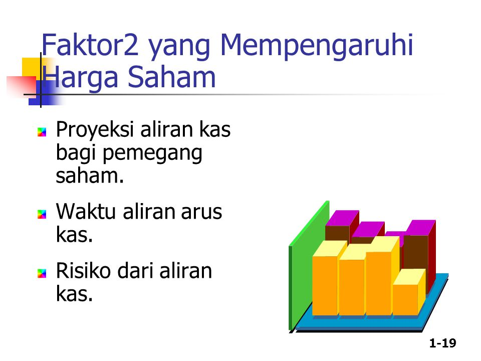 Faktor2 yang Mempengaruhi Harga Saham