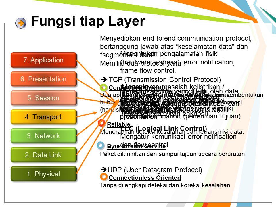 Fungsi tiap Layer Menyediakan end to end communication protocol, bertanggung jawab atas keselamatan data dan segmentasi data