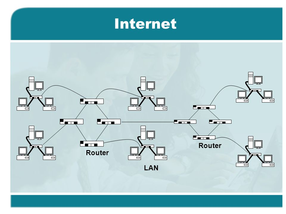 Internet LAN Router Router